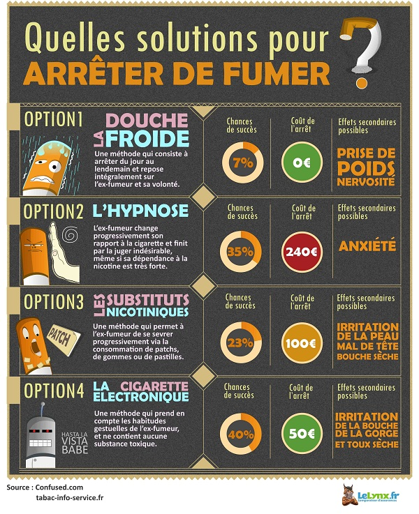 infographie-solutions-arret-tabac
