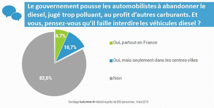 Sondage: interdiction du diesel