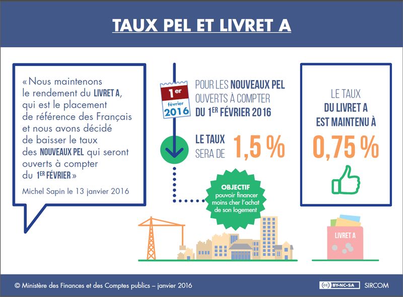 Infographie taux bancaires