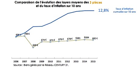 Infographie loyers et inflation