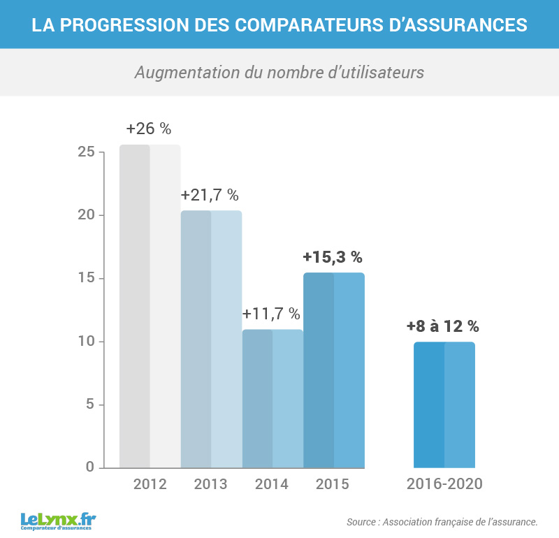 Comparateurs d'assurances