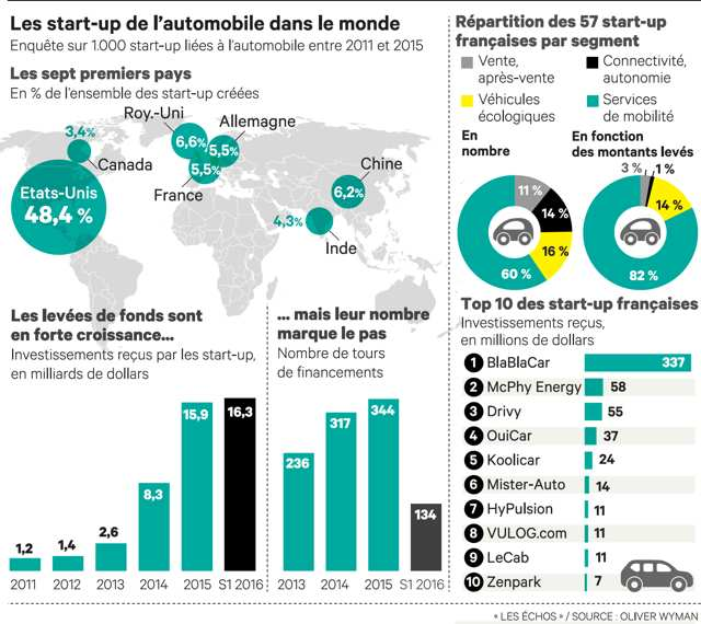 start-up-automobile-echos